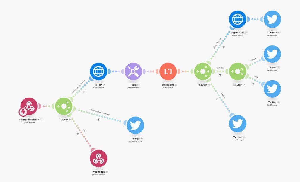 Ein Twitter-Bot ohne eine Zeile Code − Die Grenzen von Integromat